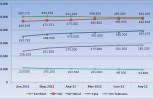 """Εικόνα για το άρθρο """"Περιορίζονται οι απώλειες γραμμών του ΟΤΕ. Σταθεροποιημένα τα μερίδια LLU"""""""