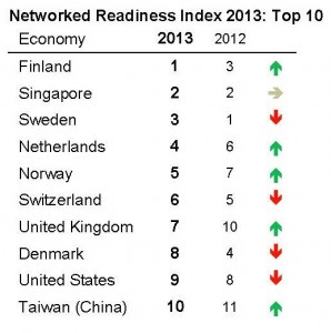 Network-Readiness-Index-298x300