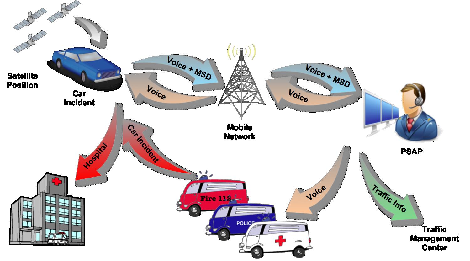 Υποχρεωτικό για όλα τα αυτοκίνητα στην Ε.Ε. το eCall από το 2015 – Το Ματριχ σε πλήρη εφαρμογή …