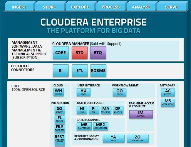 cloudera_impala_rtq_hadoop_stack