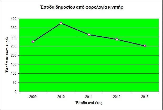 esoda_apo_forologia_kinhths_ana_etos