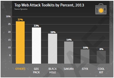 top web attack toolkits