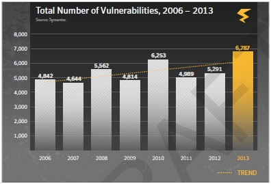 total number of vulnerabilities