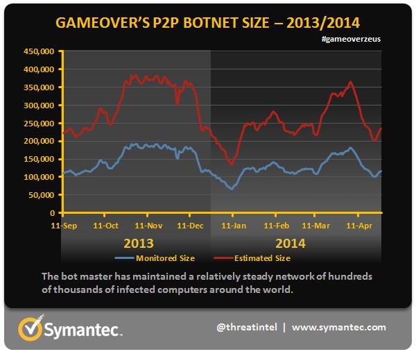 gameover p2p botnet size