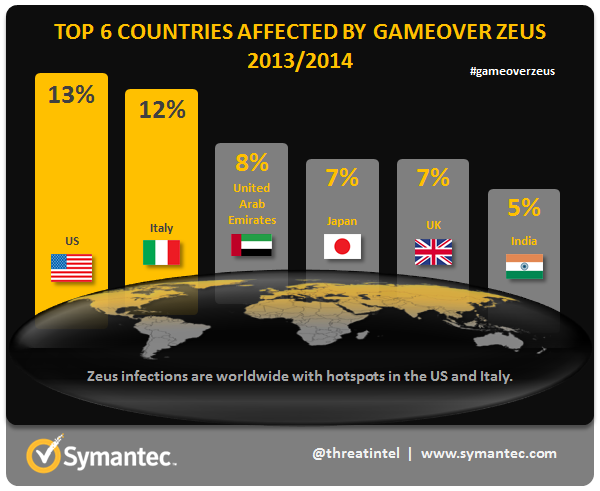 top 6 countries affected by zeus
