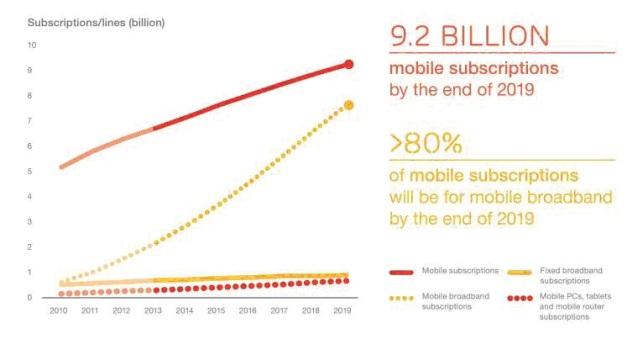 Ericsson_Mobility_Report_June_2014