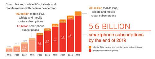 Ericsson_Mobility_Report_June_2014_2