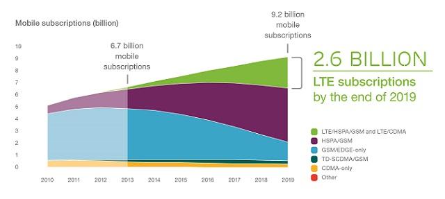Ericsson_Mobility_Report_June_2014_5