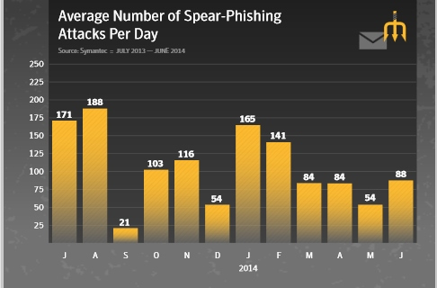 spear phising attacks