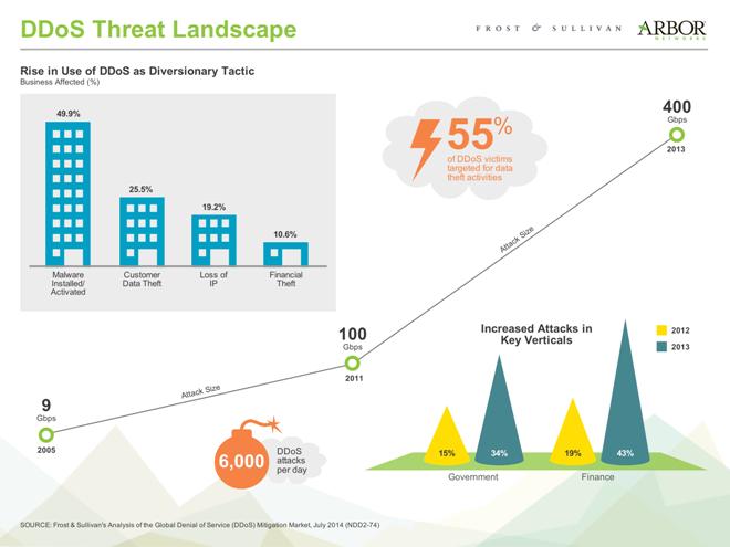 AN Infographic - DDoS Threat Landscape