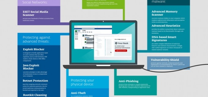 ESET Version 8 - The Multi-Layered Protection