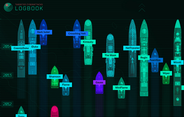 Targeted-cyberattacks-logbook