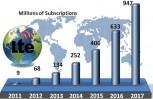 """Εικόνα για το άρθρο """"Στο μισό δισεκατομμύριο έφτασαν οι συνδέσεις LTE"""""""