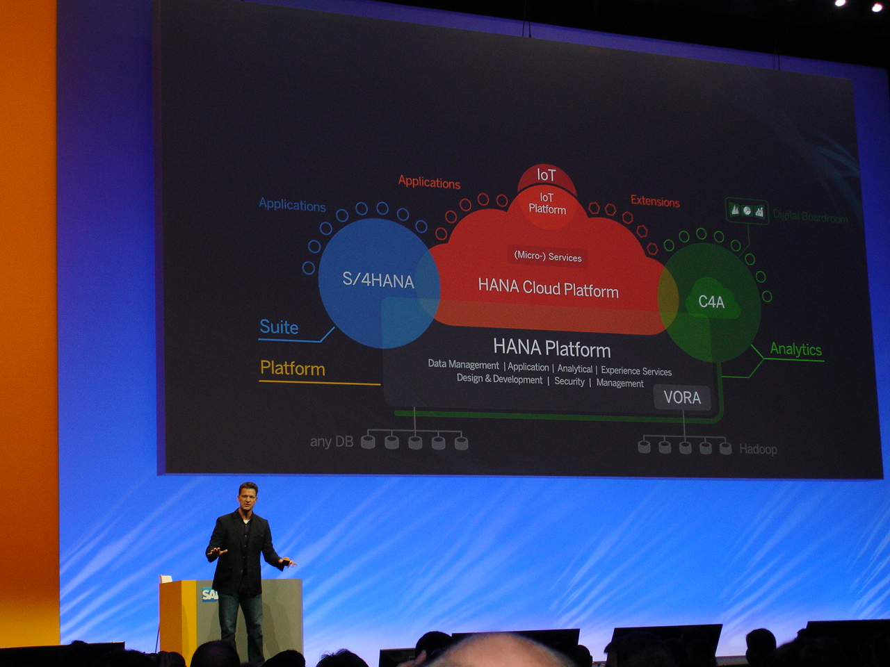 Το οικοσύστημα της SAP