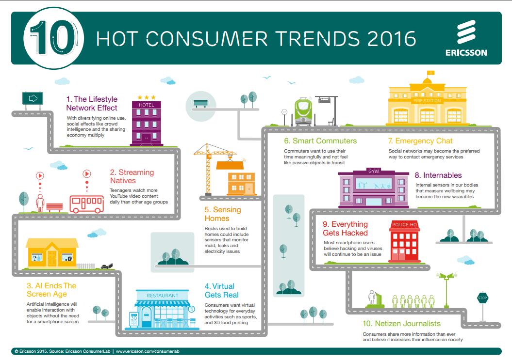 ericsson-10-hot-consumer-trends