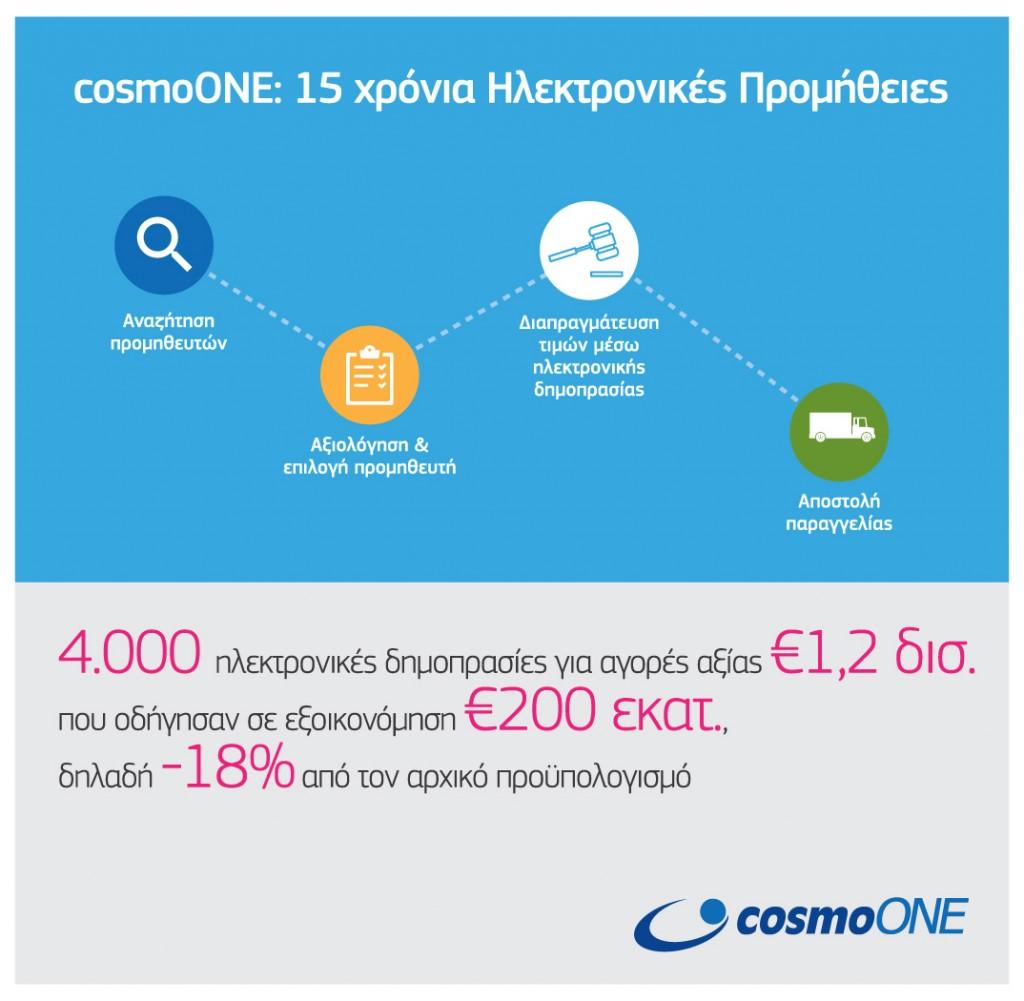 CosmoONE_15Years