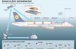 """Εικόνα για το άρθρο """"Lufthansa: Ξεκινά η υπηρεσία σύνδεσης στο διαδίκτυο στις πτήσεις μικρών και μεσαίων αποστάσεων"""""""