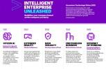 """Εικόνα για το άρθρο """"Accenture Technology Vision 2018: AI και άλλες τεχνολογίες επιταχύνουν τη δημιουργία ευφυών επιχειρήσεων"""""""