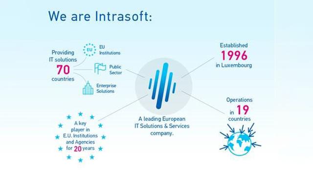 intrasoft-international