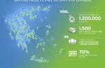 """Εικόνα για το άρθρο """"ΟΤΕ: Δίκτυα Νέας Γενιάς σε όλο και περισσότερες περιοχές της χώρας"""""""