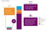 """Εικόνα για το άρθρο """"Ericsson Mobility Report: 150 εκατομμύρια 5G συνδρομές μέχρι το 2021"""""""