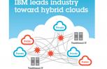 """Εικόνα για το άρθρο """"Η ΙΒΜ ηγέτιδα του Hybrid Cloud"""""""