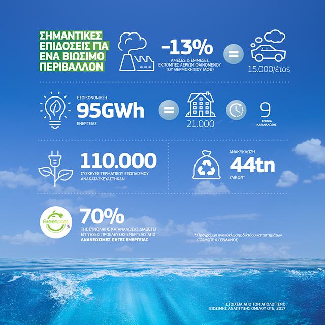 Σημαντικές επιδόσεις του Ομίλου ΟΤΕ για ένα βιώσιμο περιβάλλον 1