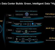 Η Huawei παρουσιάζει τη λύση All-Flash Data Center